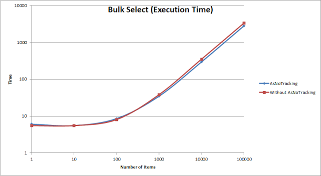 Bulk Select (Execution time)