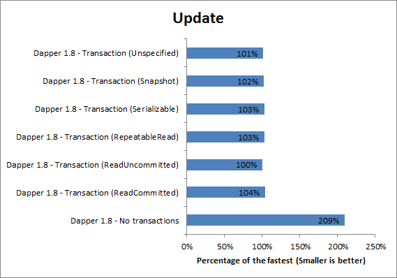 Transactions Update Relative Performance