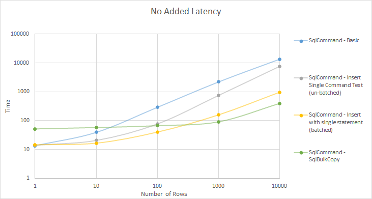 No added latency