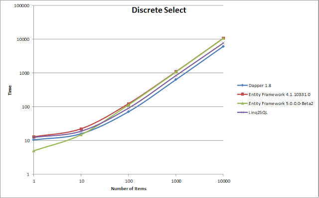 Discrete Select Comparison