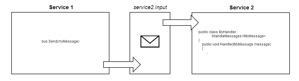 How NServiceBus uses MSMQ to provide durable messaging