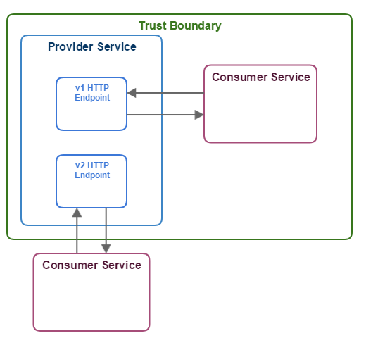 HTTP Microservice Communication