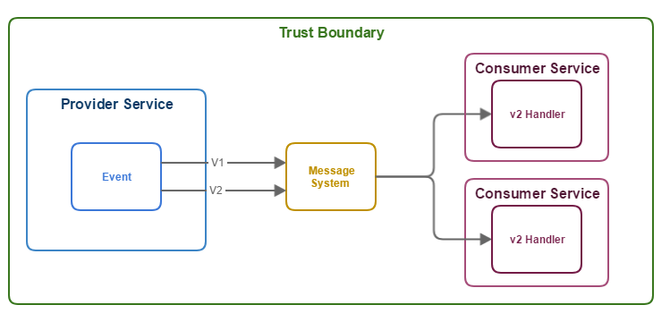 Messaging Microservice Communication